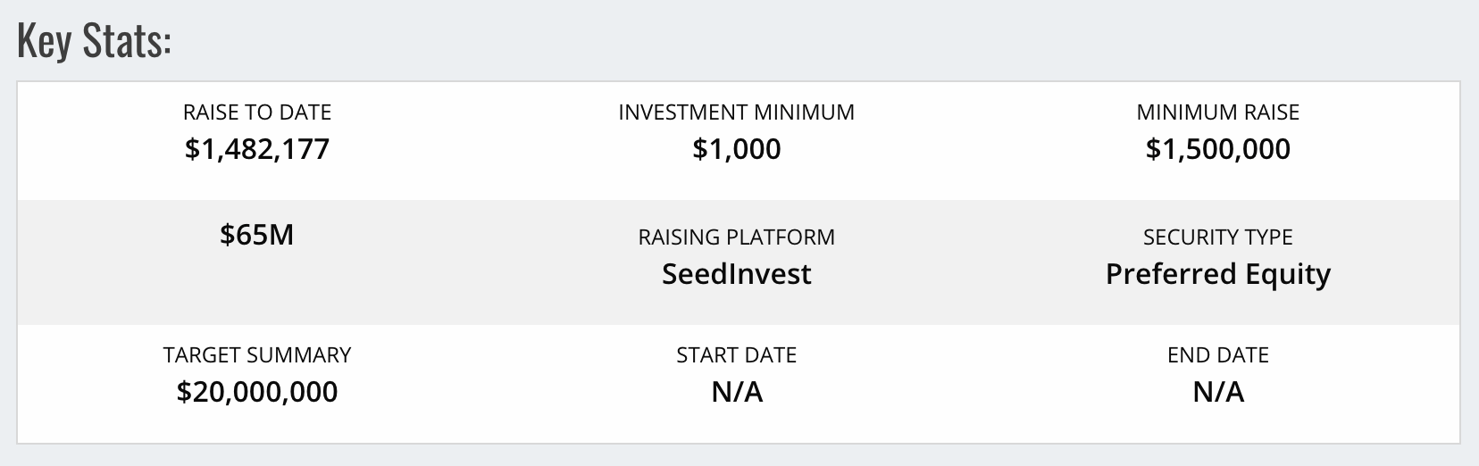 NowRx Investment Key Stats