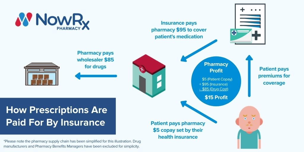 how prescriptions are paid for by insurance infographic